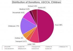 LGCCAdonationsforkids.png (2)
